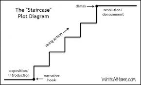 rethinking the plot diagrammy version