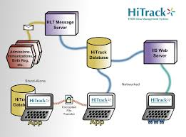 images of database system architecture diagram   diagramshitrack ehdi management system