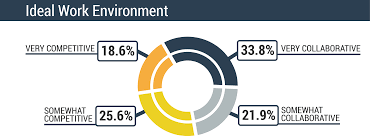 do employees want to use digital engagement programs employee engagement chart3
