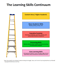 learning skills continuum overview fix learning skills what are underlying learning skills