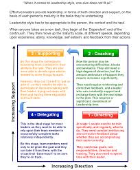 leadership styles are discussed examples of great leaders 7 leadership styles are discussed examples of great leaders using these leadership styles throughout history cool visuals for teaching