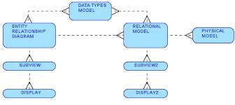 features and utilities in sql developer data modeler   packt booksoracle sql developer     the logical erd