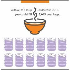 2 015 kegs of soup and other awesome year end stats the 2015 year end review soup beer