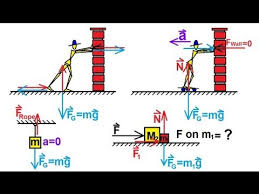 physics   mechanics  newton    s laws of motion   of    free body    physics   mechanics  newton    s laws of motion   of    free body diagram