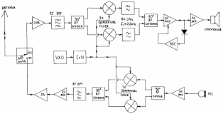 design of zero if ssb transceivers on simple am receiver circuit schematic