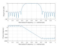 Window-based FIR filter design - MATLAB fir1