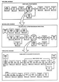 functional flow block diagram   wikipediadevelopment of functional flow block diagrams edit