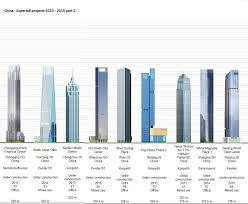 rating of countries   skyscraperpage forumdiagrams of supertall buildings u c