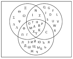 venn diagrams and the overlapping set equation   gmat freescreenhunter   oct     this venn diagram shows overlapping sets