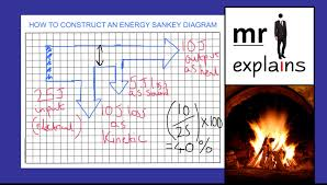 mr i explains  how to draw a sankey diagram to represent energy    mr i explains  how to draw a sankey diagram to represent energy transfers