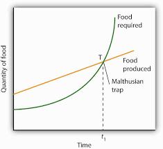 population growth and economic development the malthusian trap
