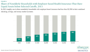six economic facts about health care and health insurance markets figure 3
