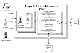 peoplesoft internet architecture   peoplesoft learningpeoplesoft internet architecture