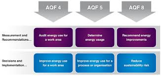 energy efficiency skill sets and resources resources to support the skill sets
