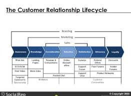 images about ux  customer experience diagrams on pinterest    socialrep customer relationship lfecycle