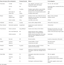 frontiers food adulteration and bio magnification of frontiersin org