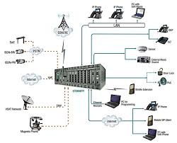 enterprise phone system  pabx   ip pbx    kits technologiesip pbx diagram  enterprise gsm network support