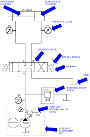 cnc repair and troubleshooting   hydraulic solenoid valves and    cnc repair and troubleshooting   hydraulic solenoid valves and simple circuit diagram