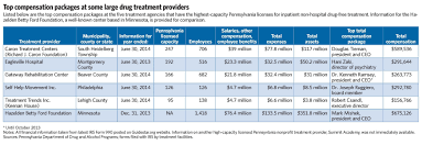 more scrutiny needed for drug treatment center executives pennsylvania association of nonprofit organizations said she did not know of any specific study that had been done concerning compensation at nonprofit