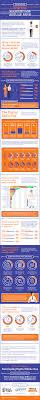 state of digital marketing skills infographic the state of digital marketing skills 2015 infographic