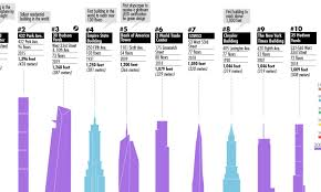 Infographic: The 100 Tallest Buildings in New York City
