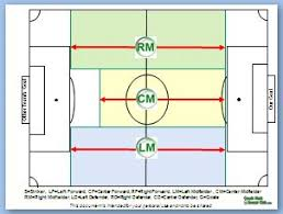 soccer field diagrams   soccer tips   coaching youth soccergo over and join the club to get your   soccer formation diagram and soccer team calendar now  here    s what they look like below
