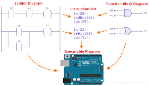 plclib  arduino   instruction list programming   electronics and    next  function block diagrams