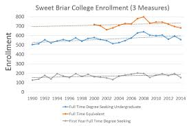 sweet briar has 125 deposited students what does it mean sbcblog1fig1 jpg