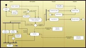 Er Diagram For Payroll System Use Case Templates Instantly Create Diagrams Online