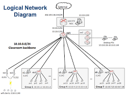 logical network diagram example photo album   diagramscollection network design diagram examples pictures diagrams