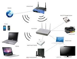 similiar wireless network diagram of system keywords the ultimate home network ssb · network diagram wireless