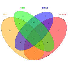 drawing a venn diagram of four sets in r   comparative genomicsvenn diagram of four sets