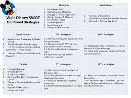 To Create SWOT  You Can Learn  SWOT Analysis Software Tumblr
