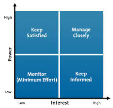 stakeholder analysis   project management tools from mindtools comstakeholder power interest grid diagram