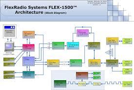 flex  block diagram