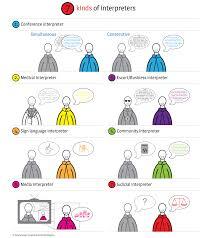 interpreter jobs the best interpreter job description