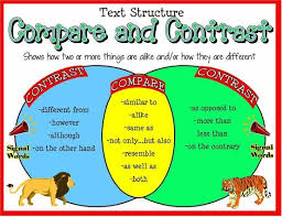 images about literacy   compare and contrast on pinterest  compare and contrast essay  uk essay writing compare and contrast essays are formatted on the
