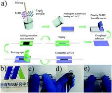 A highly stretchable strain sensor based on CNT/graphene/fullerene ...