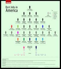 cnnmoney report it systems engineer d best u s job you