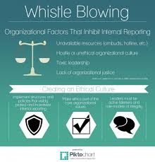 whistle blowing ethical systems whistle blowing refers to any time that a member of an organization or a former member tells someone else about an illegal or immoral practice