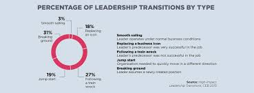 leadership skills that inspire change net percentage of leadership transitions by type