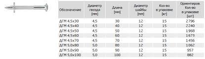 Дюбель-гвоздь монтажный ДГМ - TECH-KREP