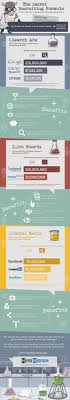best images about recruitment process outsourcing this mad cow infographic has found the way by combining job boards search ads and social media sites this combo will attract a great