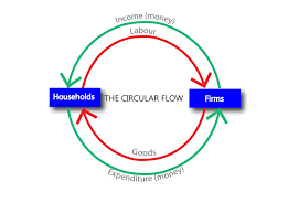 the circular flow of income explained   rom economicscircular flow of income