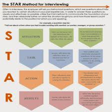 images about star method pet peeves 1000 images about star method pet peeves interview and interview techniques