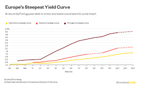 s debt stumble might cost bonds their gold star portuguese yields had got low enough to suggest we were a long way from the bailout days of 2011 2014 while it s been a bad few months for bonds around the