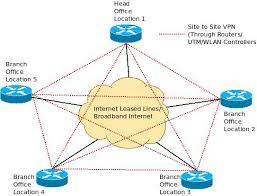 centralized  de centralized internet access and inter branch wan    virtual private networks using internet leased lines and routers  utm in all branches   architecture