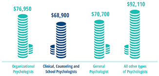 salary comparison addiction counseling salary
