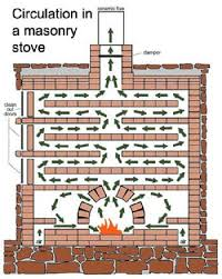 Image result for russian stove plans