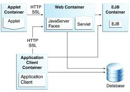 java ee  apis  the java ee  tutorial diagram of java ee containers and their relationships